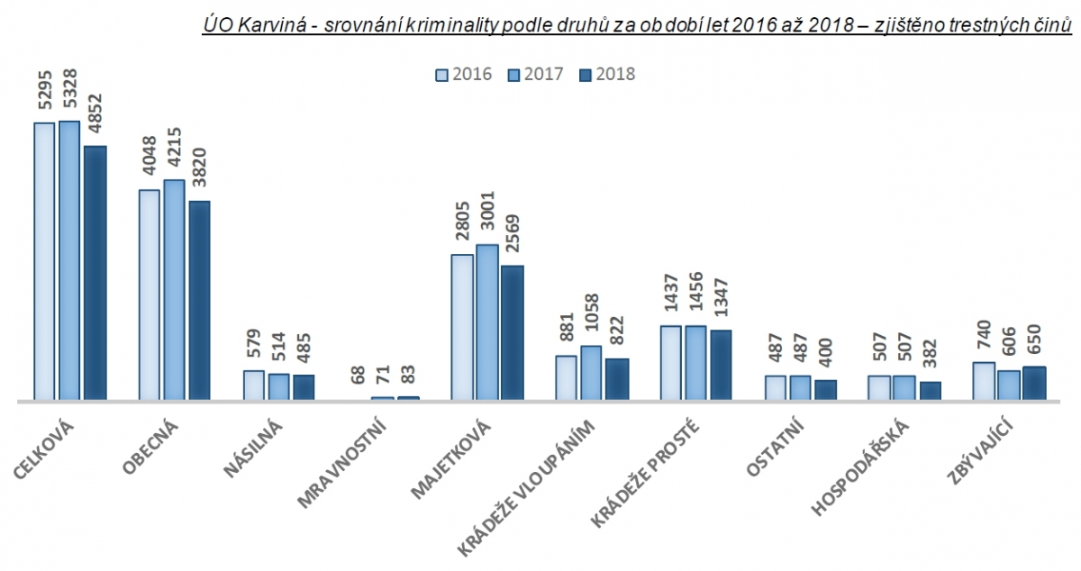 Statistiky kriminality - rok 2018