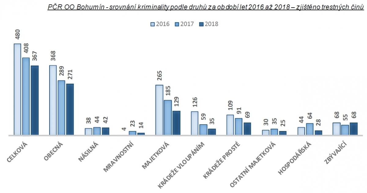 Statistiky kriminality