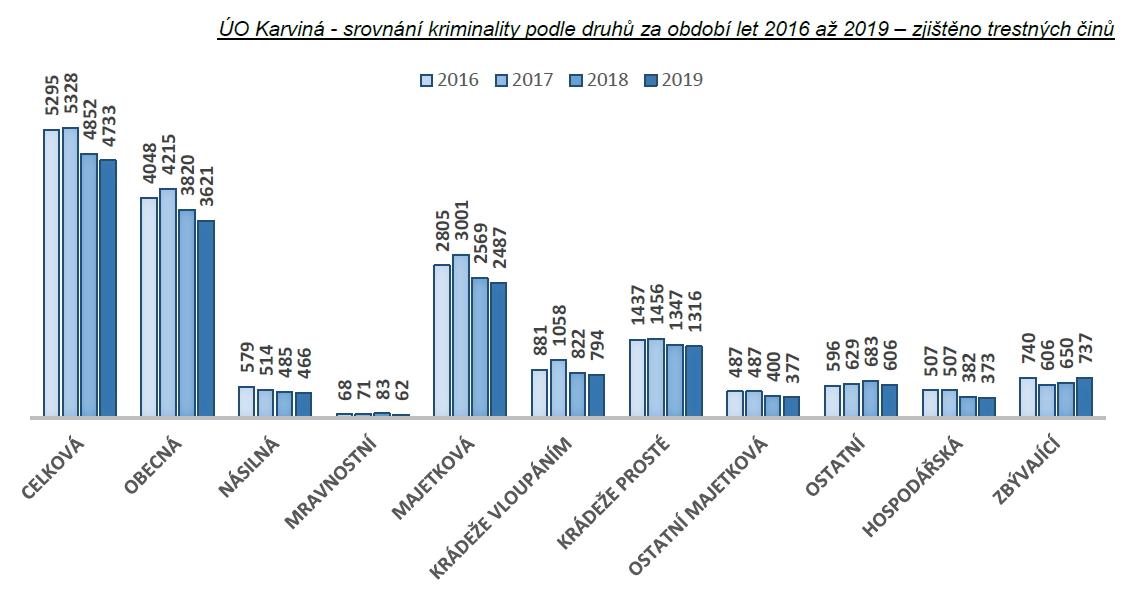 Statistiky kriminality - rok 2019