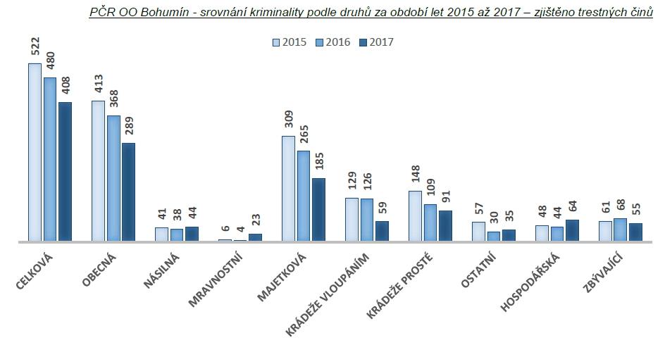 Statistiky kriminality - rok 2017